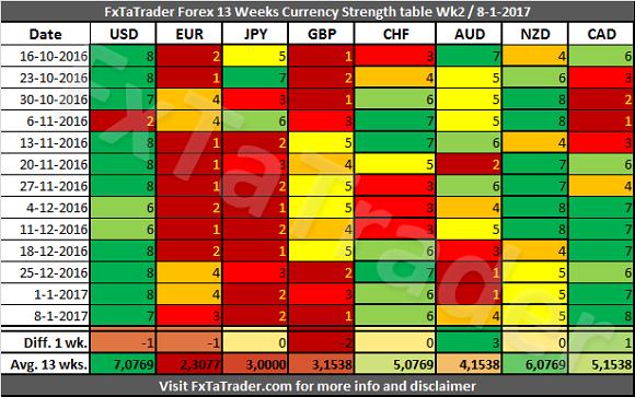 Fxtatrader Forex 13 Weeks Currency Strength Table Week 2