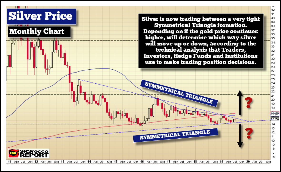 Silver Price Monthly Chart
