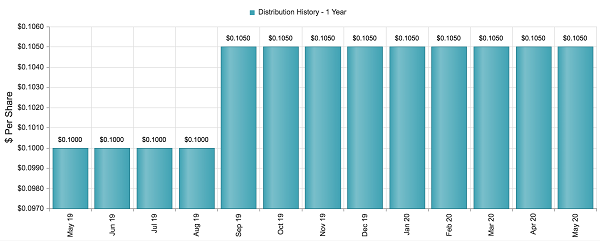 ISD Growing Dividend Chart