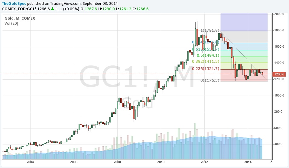 Gold: Monthly