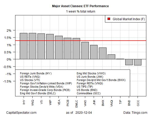 GMI ETF Weekly Barplots