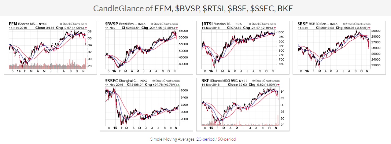 Emerging Markets and BRICs