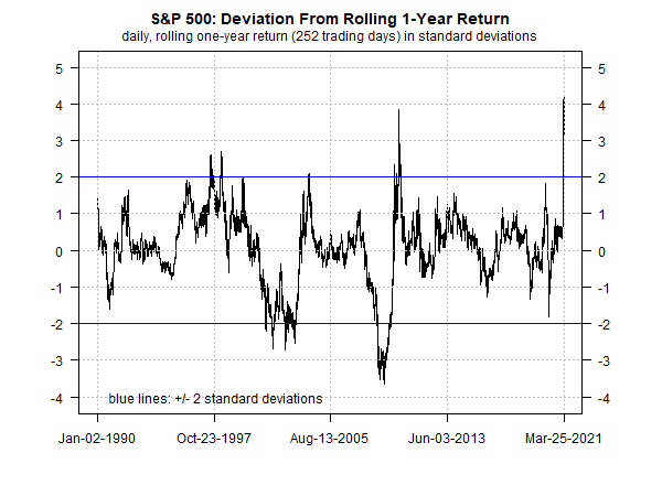 S&P 500 Deviation From 1 Yr Rolling Return Chart