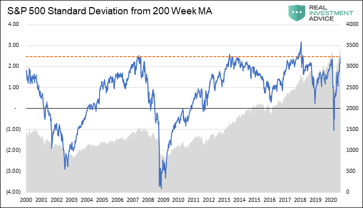 S&P 500 Standard Deviation From 200 Week MA