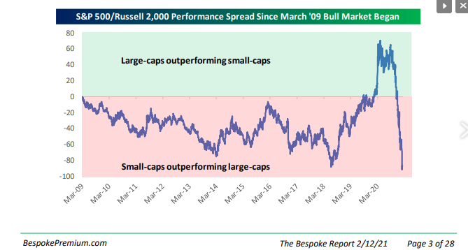 S&P 500 - Russell 2000 Performance Spread