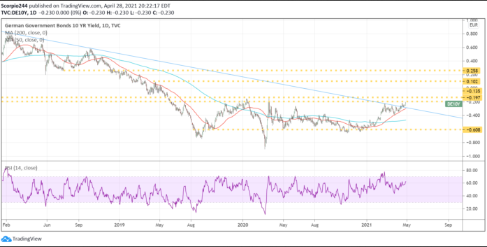 German Govt Bonds 10 Yr Yield Daily Chart