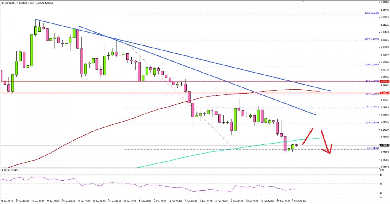 GBP/USD, H4 Chart