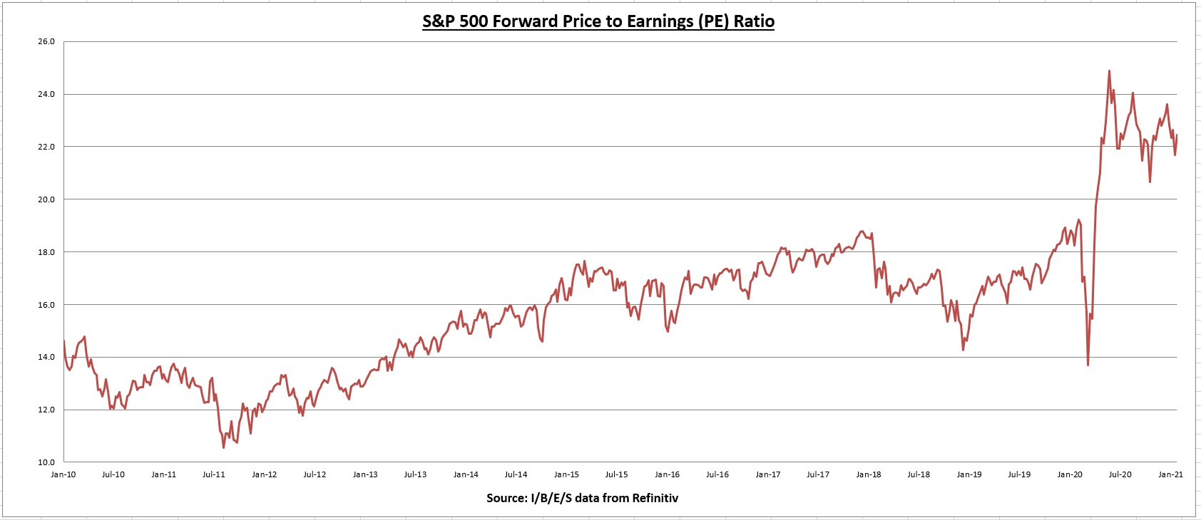 S&P 500 Forward Price To Earnings PE Ratio