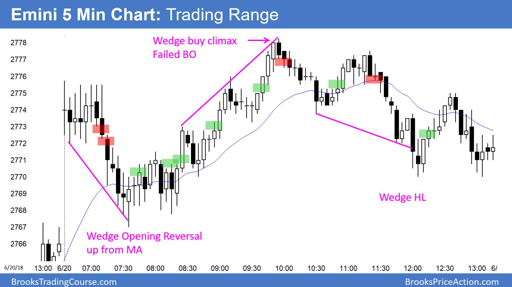 Emini 5 Min Chart : Trading Range