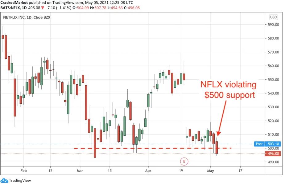 Netflix Inc Daily Chart