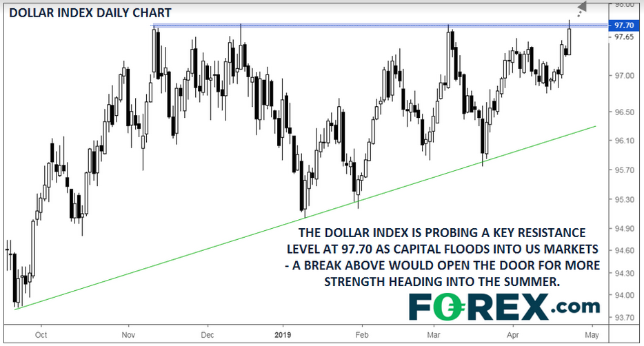 USD And S&P 500 Test Highs As Traders Pile Into US Asset