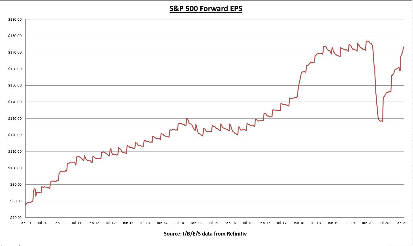 S&P 500 Forward EPS Chart