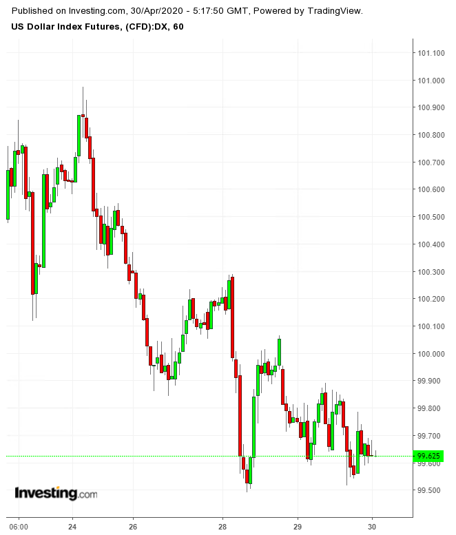 DXY 60 Minute Chart