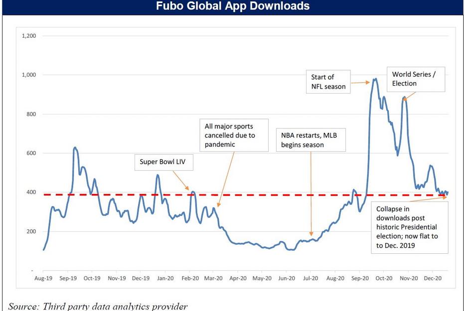 Fubo Global App Downloads