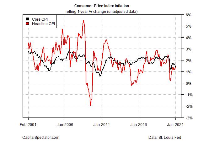 CPI Index Inflation