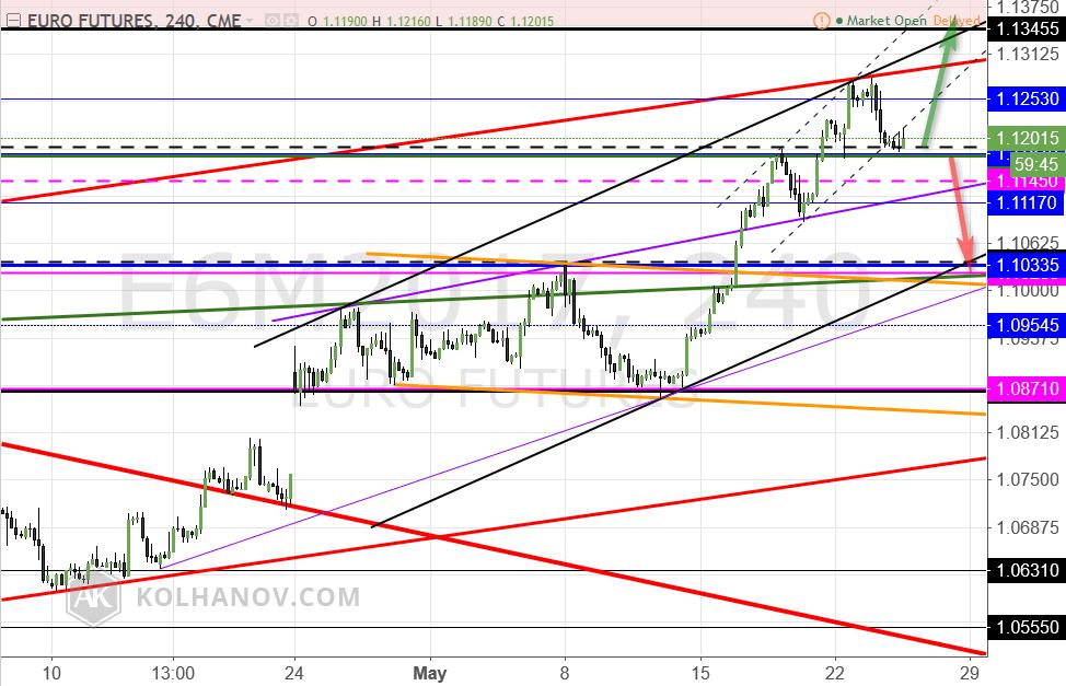 Euro futures, 240, CME