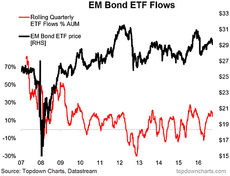 how to choose bond etf