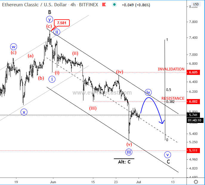 ETC/USD 4 Hour Chart