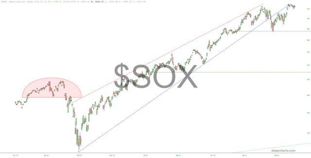 SOX Chart