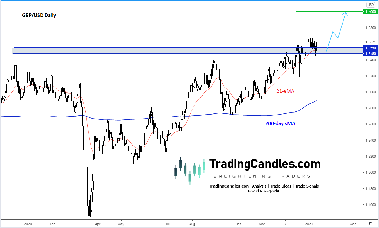 GBP/USD Daily Chart.
