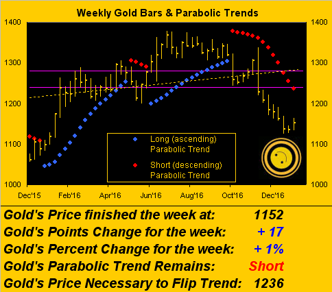 Weekly Gold and Trends
