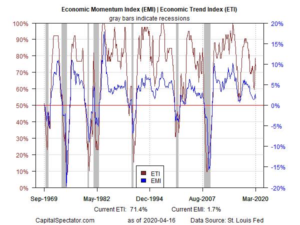EMI And ETI Index Chart