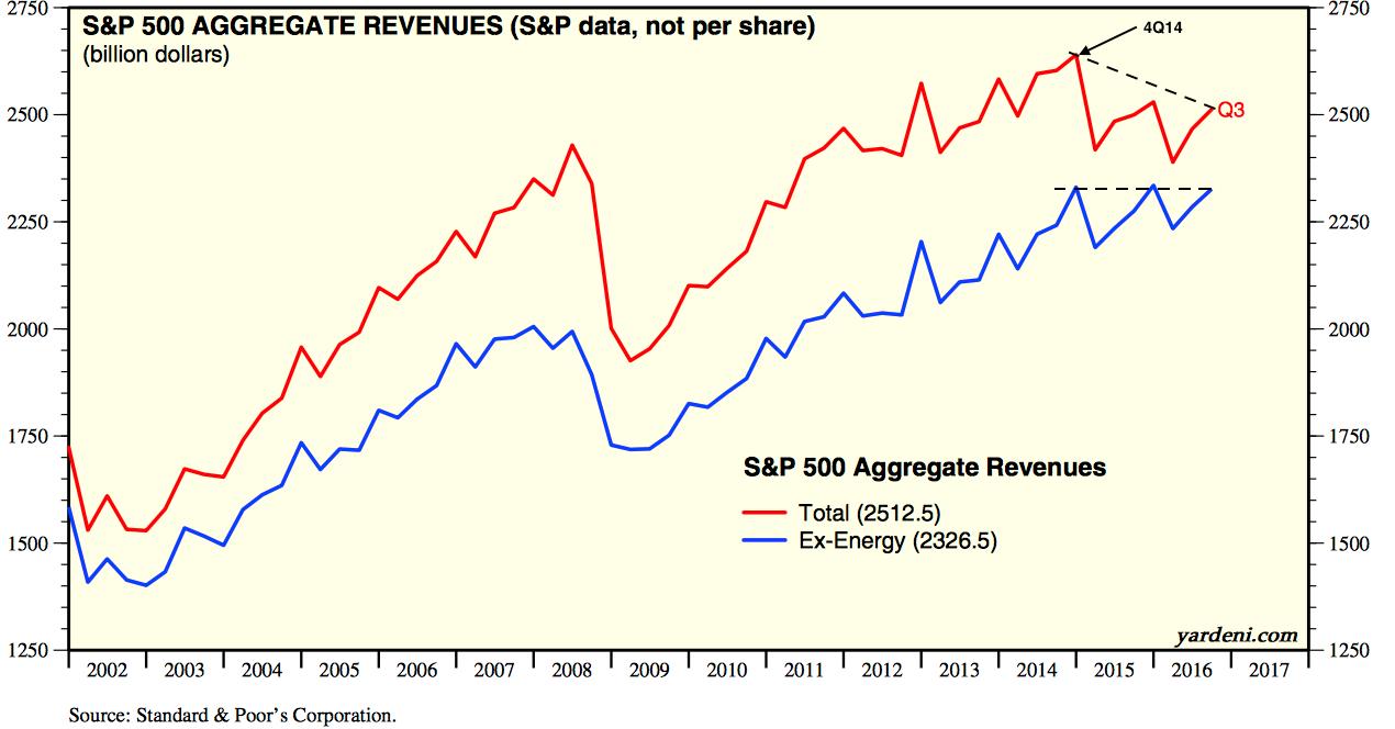 SPX Aggregate Revenues: Total vs ex-Energy 2002-2016