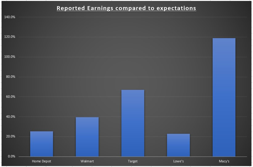 Bénéfices déclarés par rapport aux attentes