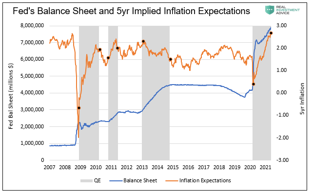 Fed Balance Sheet & 5 Yr Implied Inflation Expectations