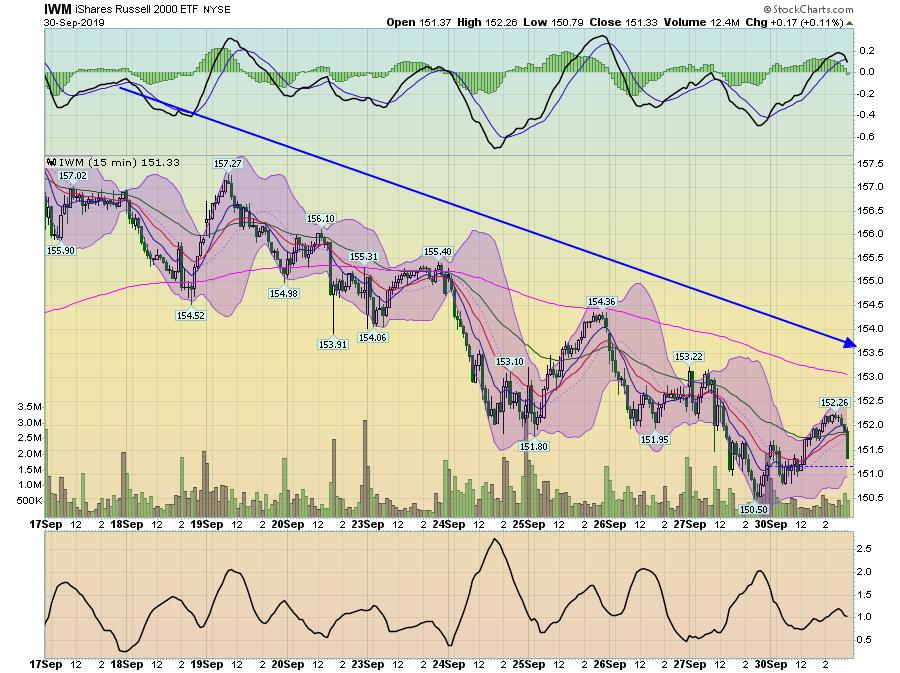 IWM 15 Min Chart