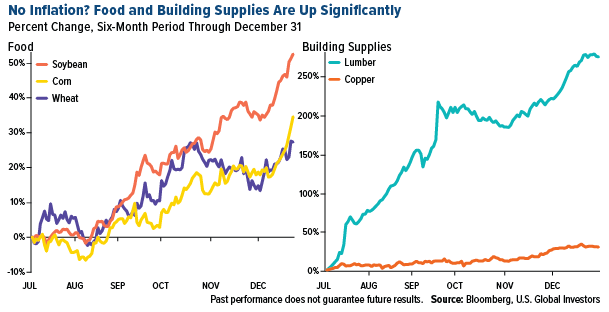 Food and building supplies six month chart