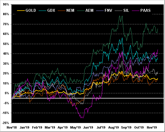 Gold:GDX:NEM: AEM:FNV:SIL: PAAS Chart