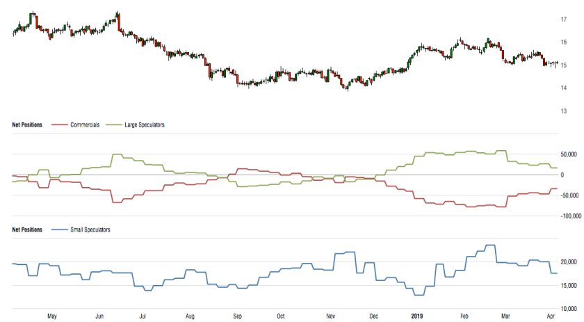 Silver's Gold's Commitments Of Traders Trends