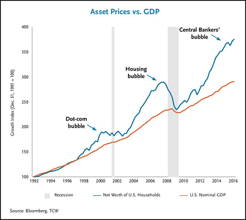 Asset Prices Vs. GDP