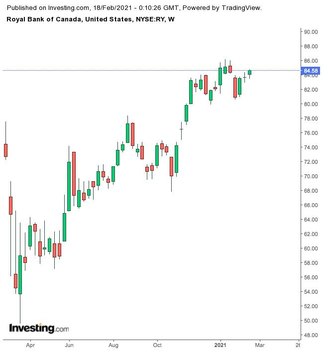 Royal Bank of Canada Weekly Chart.