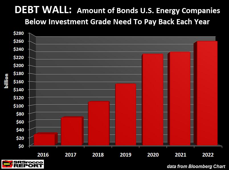 Debt Wall-US energy companies amount of bonds owed each year