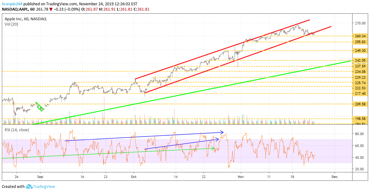 Apple Inc Chart