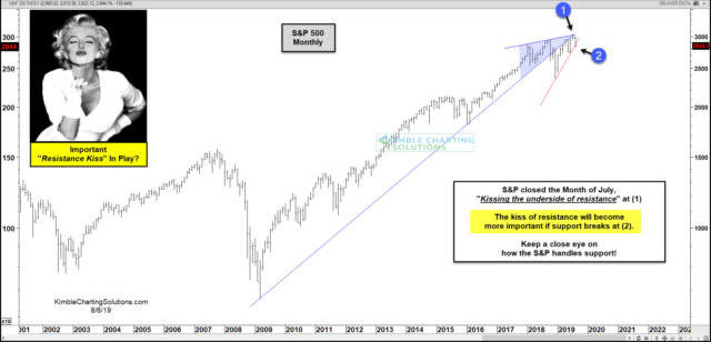 Monthly S&P 500