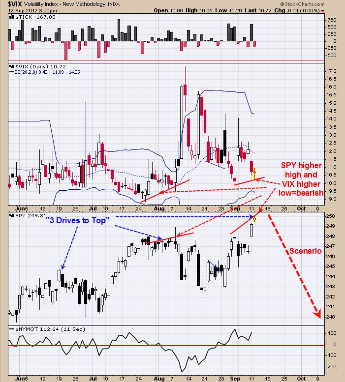 Market Volatility (top), SPDR S&P 500