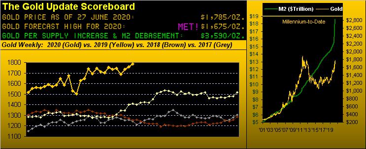 Gold Scoreboard