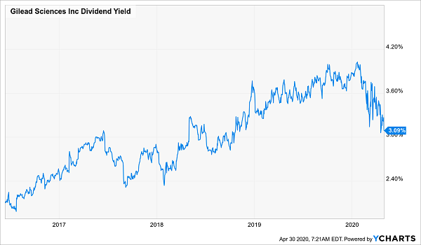 GILEAD Dividend Yield