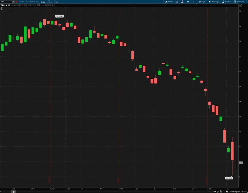 10-year Treasury Index