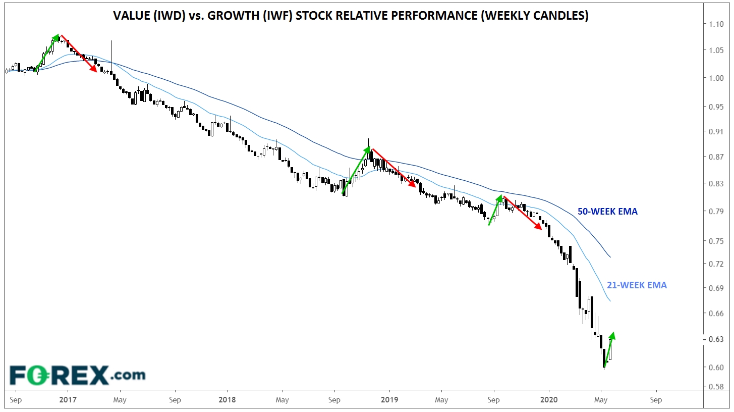 Value Vs Growth Weekly Candles