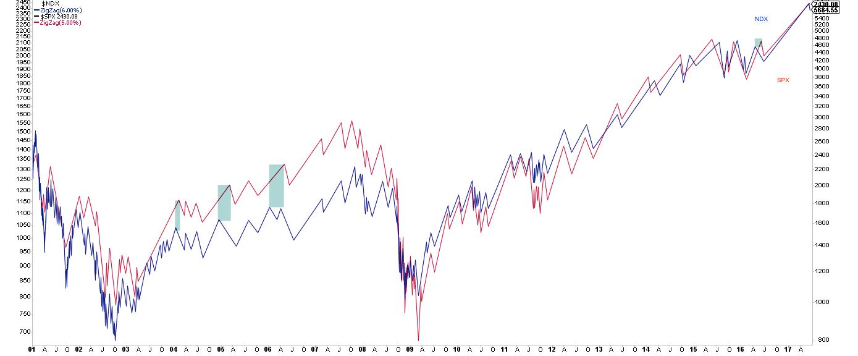 NDX:SPX 2001-2017 Chart