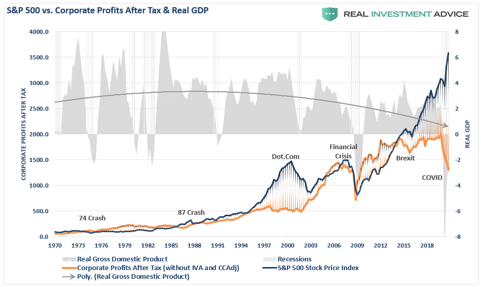 SP500-Corporate-Proftis After Tax & Real GDP