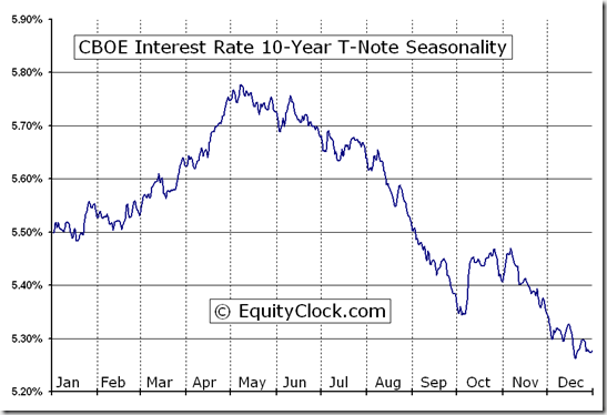 CBOE Interest Rate 10-Year T-Note (^TNX) Seasonal Chart