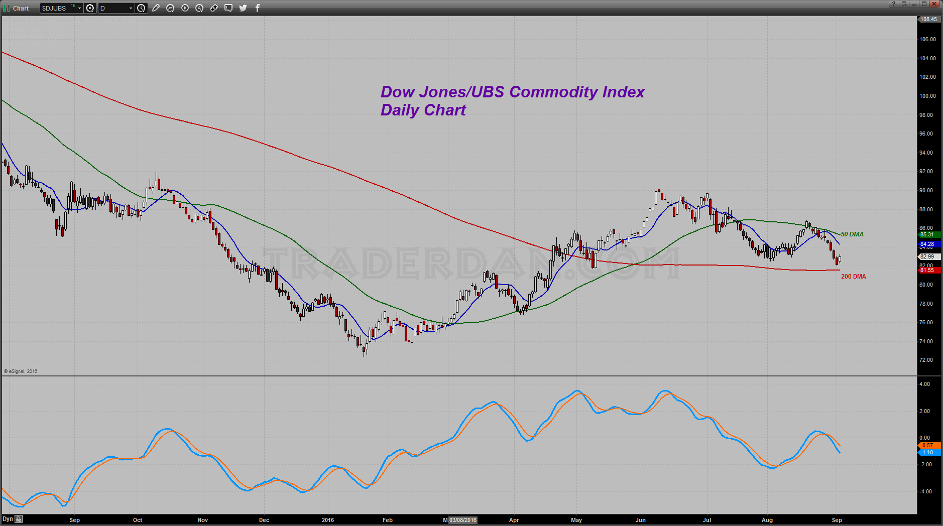 Dow Jones/UBS Commodity Index Daily