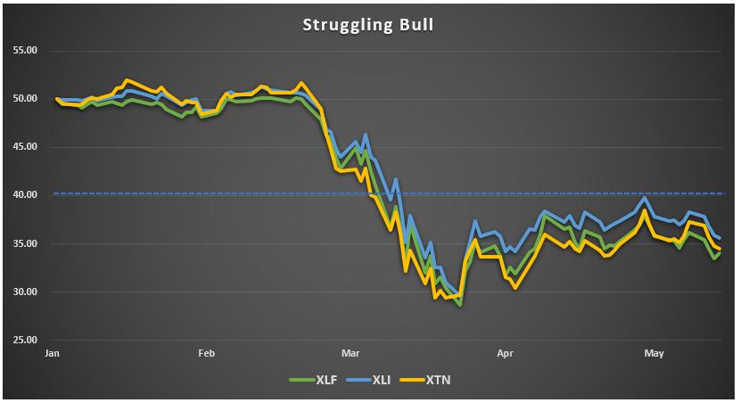 Struggling Bull