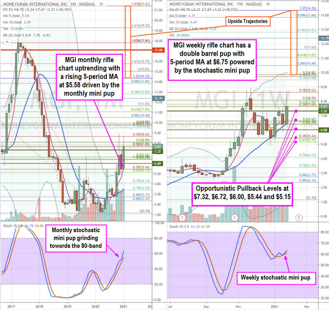 MoneyGram Stock Chart