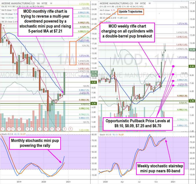 Modine Stock Price Chart